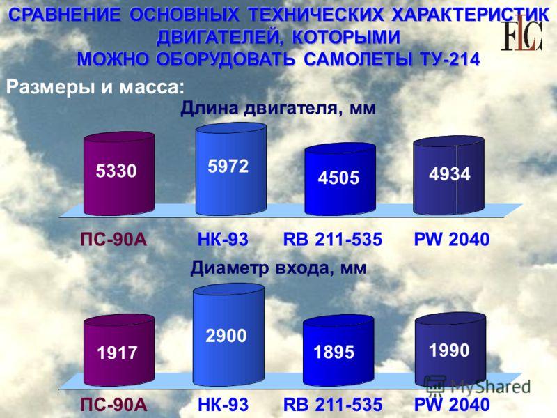 СРАВНЕНИЕ ОСНОВНЫХ ТЕХНИЧЕСКИХ ХАРАКТЕРИСТИК ДВИГАТЕЛЕЙ, КОТОРЫМИ МОЖНО ОБОРУДОВАТЬ САМОЛЕТЫ ТУ-214 Размеры и масса: Диаметр входа, мм ПС-90АНК-93RB 211-535 5330 5972 4934 1917 1990 Длина двигателя, мм 4505 PW 2040 ПС-90АНК-93RB 211-535PW 2040 1895 2
