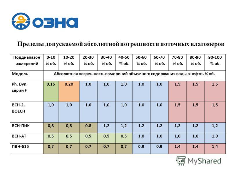 Поддиапазон измерений 0-10 % об. 10-20 % об. 20-30 % об. 30-40 % об. 40-50 % об. 50-60 % об. 60-70 % об. 70-80 % об. 80-90 % об. 90-100 % об. МодельАбсолютная погрешность измерений объемного содержания воды в нефти, % об. Ph. Dyn. серии F 0,150,201,0