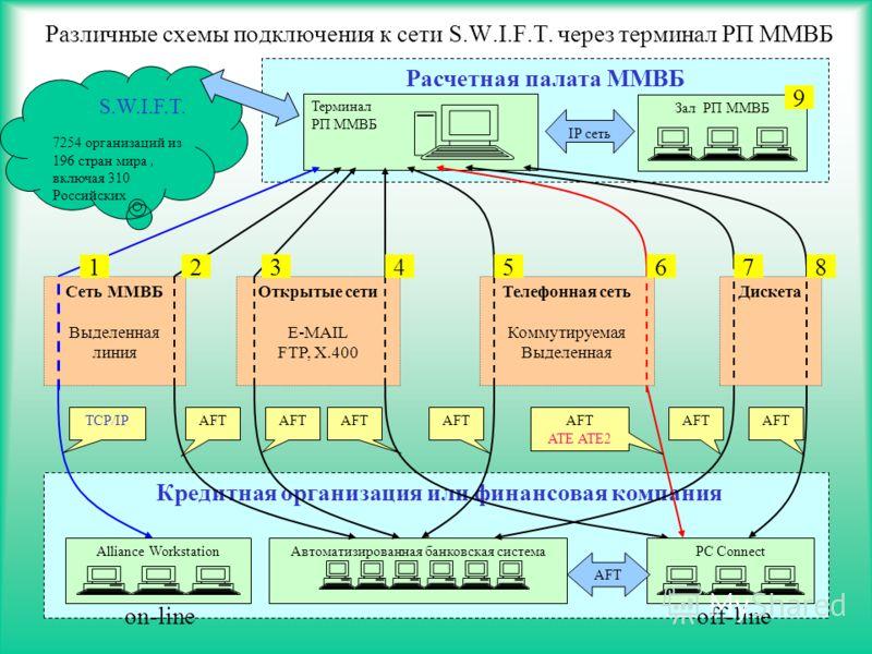 13 Кредитная организация или финансовая компания Различные схемы подключения к сети S.W.I.F.T. через терминал РП ММВБ S.W.I.F.T. 7254 организаций из 196 стран мира, включая 310 Российских Сеть ММВБ Выделенная линия Телефонная сеть Коммутируемая Выдел