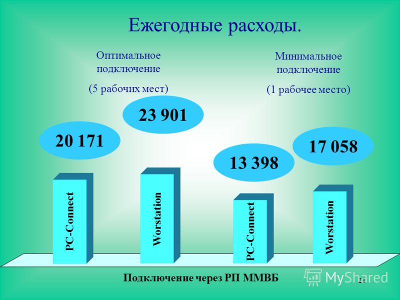 21 Ежегодные расходы. Подключение через РП ММВБ PC-Connect 20 171 Worstation 23 901 Оптимальное подключение (5 рабочих мест) PC-Connect 13 398 Worstation 17 058 Минимальное подключение (1 рабочее место)