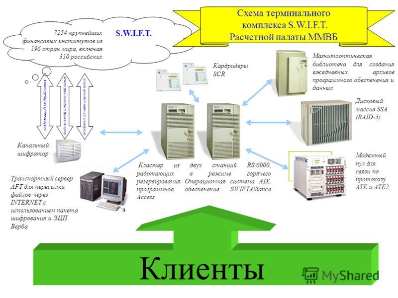 6 Канальный шифратор Дисковый массив SSA (RAID-5) Магнитооптическая библиотека для создания ежедневных архивов программного обеспечения и данных S.W.I.F.T. 7254 крупнейших финансовых институтов из 196 стран мира, включая 310 российских выделенный мед