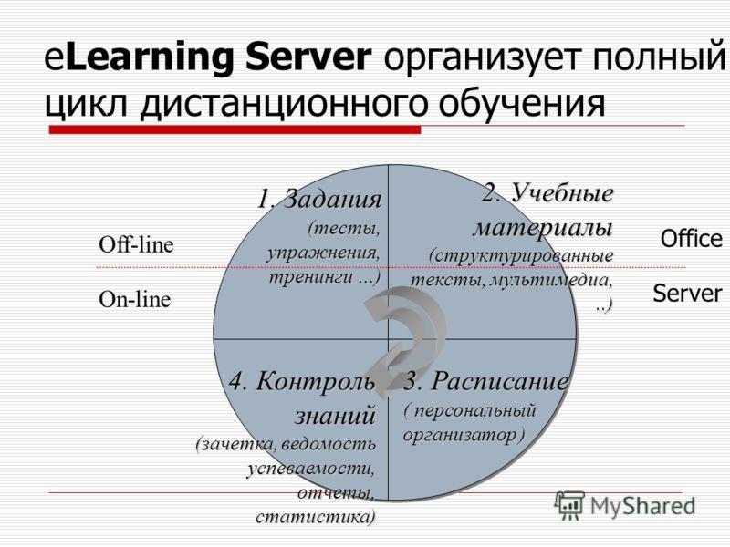 eLearning Server организует полный цикл дистанционного обучения 2. Учебные материалы (структурированные тексты, мультимедиа,..) 1. Задания (тесты, упражнения, тренинги …) 4. Контроль знаний (зачетка, ведомость успеваемости, отчеты, статистика) On-lin