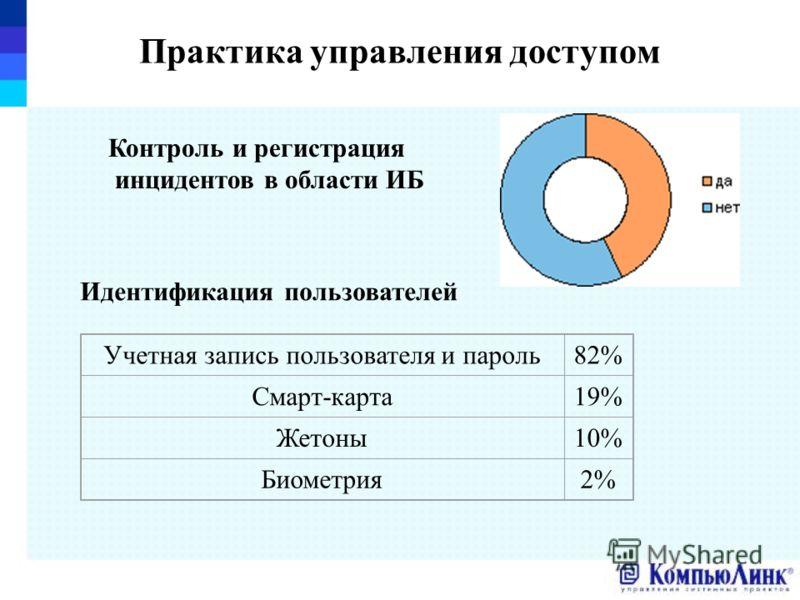 Практика управления доступом Контроль и регистрация инцидентов в области ИБ Идентификация пользователей Учетная запись пользователя и пароль82% Смарт-карта19% Жетоны10% Биометрия2%