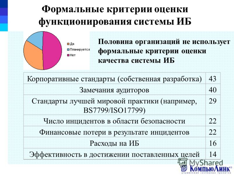 Формальные критерии оценки функционирования системы ИБ Корпоративные стандарты (собственная разработка)43 Замечания аудиторов40 Стандарты лучшей мировой практики (например, BS7799/ISO17799) 29 Число инцидентов в области безопасности22 Финансовые поте