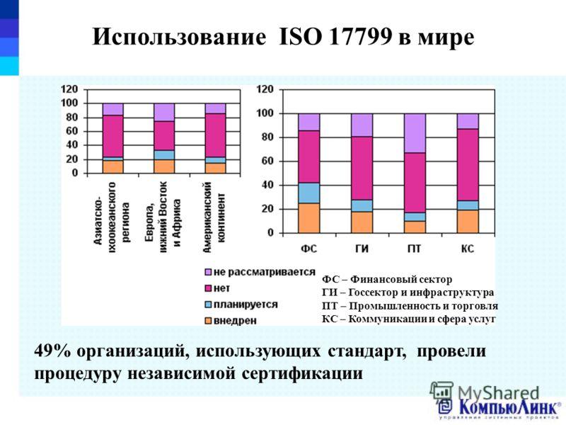 Использование ISO 17799 в мире 49% организаций, использующих стандарт, провели процедуру независимой сертификации ФС – Финансовый сектор ГИ – Госсектор и инфраструктура ПТ – Промышленность и торговля КС – Коммуникации и сфера услуг