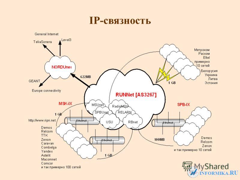 INFORMIKA. RU IP-связность