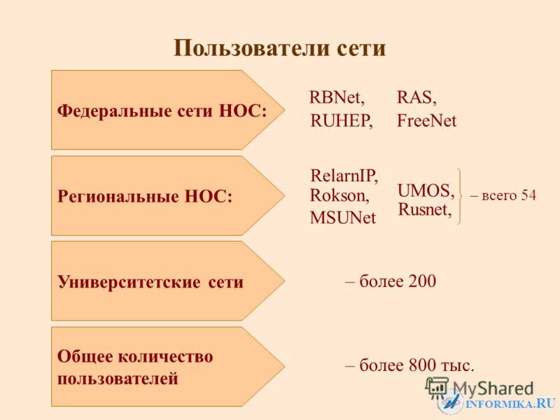 INFORMIKA. RU Пользователи сети Федеральные сети НОС: Региональные НОС: Университетские сети Общее количество пользователей – более 200 – более 800 тыс. – всего 54 RBNet, RUHEP,FreeNet RAS, RelarnIP, Rokson, MSUNet UMOS, Rusnet,