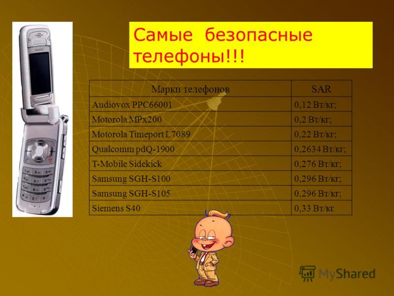 Самые безопасные телефоны!!! Марки телефоновSAR Audiovox PPC660010,12 Вт/кг; Motorola MPx2000,2 Вт/кг; Motorola Timeport L70890,22 Вт/кг; Qualcomm pdQ-19000,2634 Вт/кг; T-Mobile Sidekick0,276 Вт/кг; Samsung SGH-S1000,296 Вт/кг; Samsung SGH-S1050,296