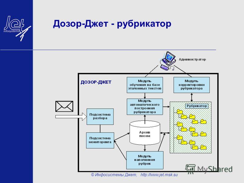 © Инфосистемы Джет, http://www.jet.msk.su Дозор-Джет - рубрикатор