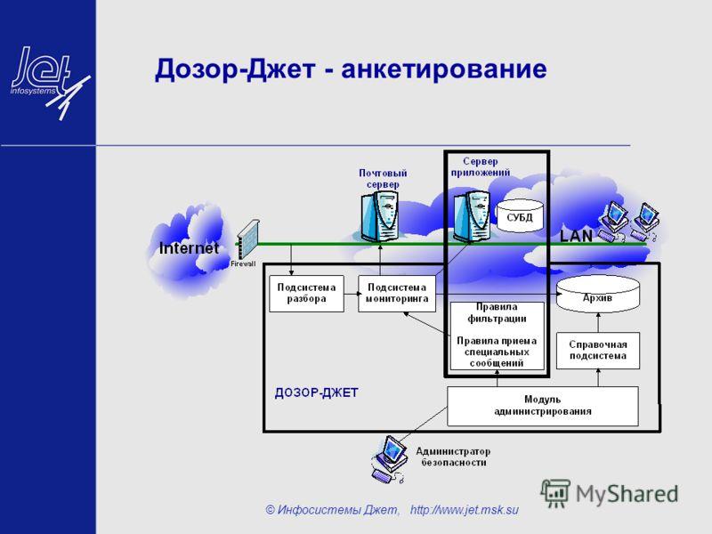 © Инфосистемы Джет, http://www.jet.msk.su Дозор-Джет - анкетирование