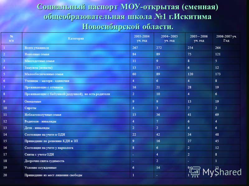 Социальный паспорт МОУ-открытая (сменная) общеобразовательная школа 1 г.Искитима Новосибирской области. п/п Категория 2003-2004 уч. год 2004– 2005 уч. год 2005 – 2006 уч. год 2006-2007 уч. Год 1Всего учащихся267272254264 2Неполные семьи848975121 3Мно