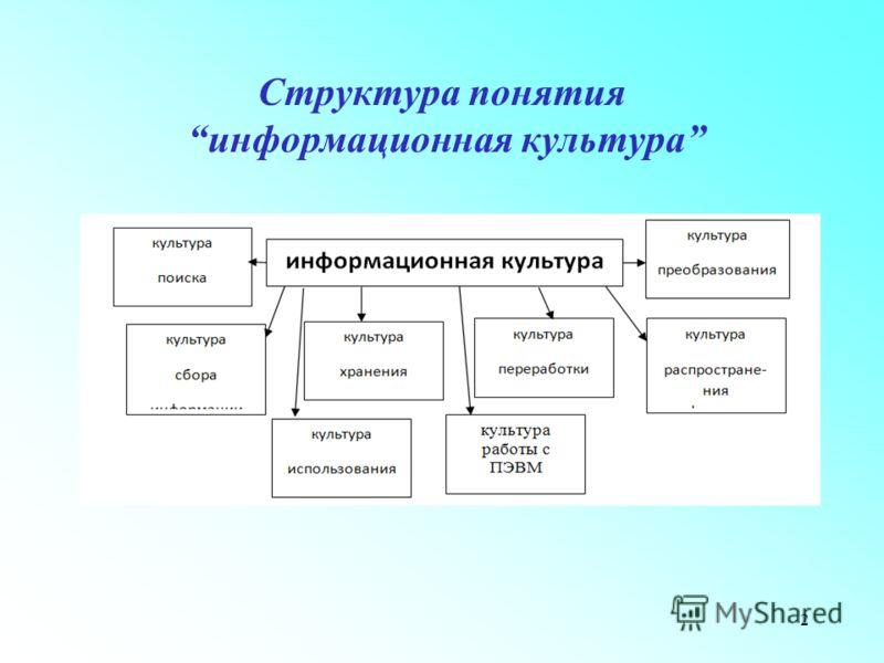 Структура понятия информационная культура 2