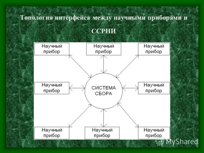Топология интерфейса между научными приборами и ССРНИ