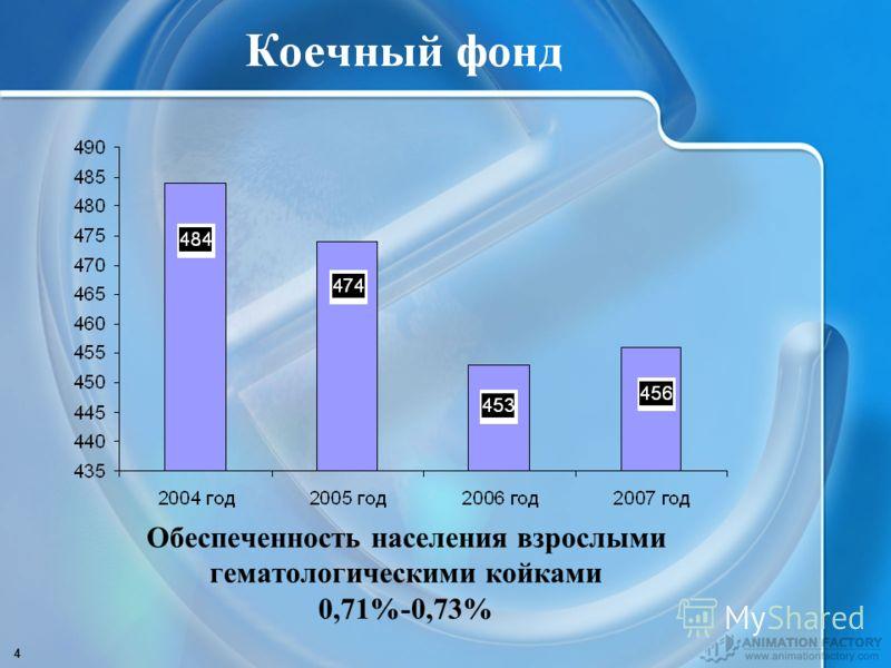 4 Обеспеченность населения взрослыми гематологическими койками 0,71%-0,73%