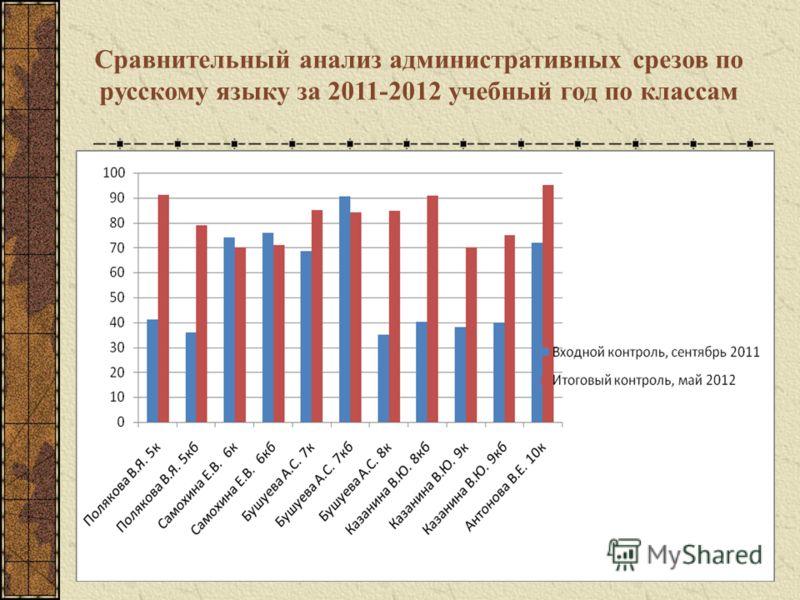 Сравнительный анализ административных срезов по русскому языку за 2011-2012 учебный год по классам