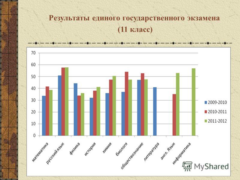 Результаты единого государственного экзамена (11 класс)