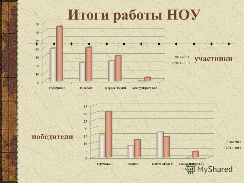 Итоги работы НОУ участники победители