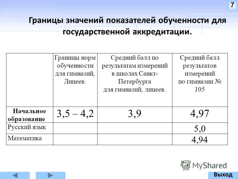 Границы значений показателей обученности для государственной аккредитации. 7 Границы норм обученности для гимназий, Лицеев. Средний балл по результатам измерений в школах Санкт- Петербурга для гимназий, лицеев. Средний балл результатов измерений по г