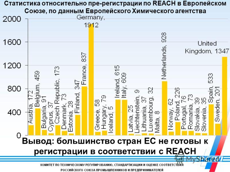 Статистика относительно пре-регистрации по REACH в Европейском Союзе, по данным Европейского Химического агентства Вывод: большинство стран ЕС не готовы к регистрации в соответствии с REACH