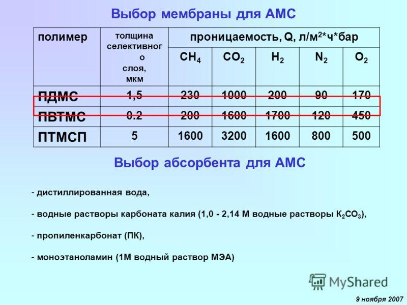 9 ноября 2007 Выбор мембраны для АМС полимер толщина селективног о слоя, мкм проницаемость, Q, л/м 2 *ч*бар CH 4 CO 2 H2H2 N2N2 O2O2 ПДМС 1,51,523010002009090170 ПВТМС 0.220016001700120450 ПТМСП 5160032001600800500 Выбор абсорбента для АМС - дистилли