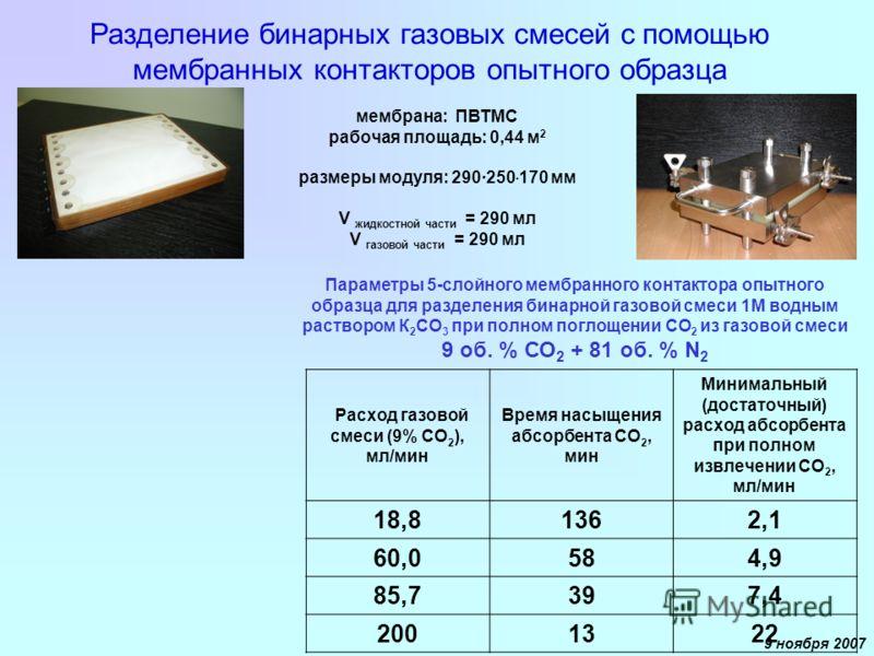 9 ноября 2007 Разделение бинарных газовых смесей с помощью мембранных контакторов опытного образца Параметры 5-слойного мембранного контактора опытного образца для разделения бинарной газовой смеси 1М водным раствором К 2 СО 3 при полном поглощении С