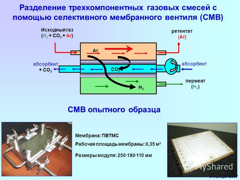 9 ноября 2007 Разделение трехкомпонентных газовых смесей с помощью селективного мембранного вентиля (СМВ) Ar H2H2 Исходный газ (H 2 + CO 2 + Ar) ретентат (Ar) CO 2 пермеат (H 2 ) абсорбент + CO 2 абсорбент Мембрана: ПВТМС Рабочая площадь мембраны: 0,