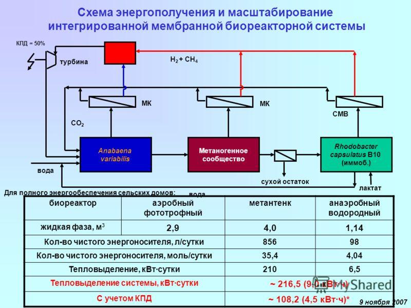 9 ноября 2007 Anabaena variabilis Rhodobacter capsulatus B10 (иммоб.) Метаногенное сообщество сухой остаток лактат МК СМВ турбина вода СО 2 Н 2 + СН 4 Схема энергополучения и масштабирование интегрированной мембранной биореакторной системы КПД = 50%