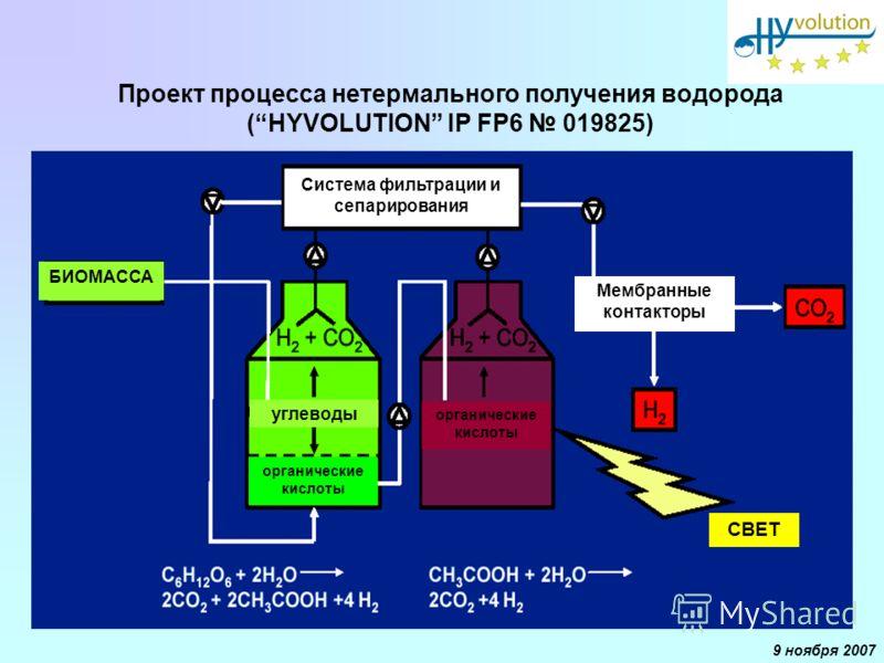 9 ноября 2007 Проект процесса нетермального получения водорода (HYVOLUTION IP FP6 019825) Мембранные контакторы Система фильтрации и сепарирования БИОМАССА углеводы органические кислоты СВЕТ