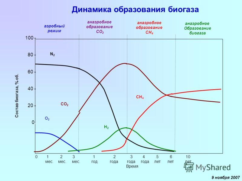 Состав биогаза, % об. 0 1 2 3 1 2 3 4 5 6 10 мес. мес. мес. год года года года лет лет лет Время 100 - 80 - 60 - 40 - 20 - 0. анаэробное Образование биогаза аэробный режим О2О2 СО 2 N2N2 анаэробное образование СН 4 CH 4 анаэробное образование СО 2 H2