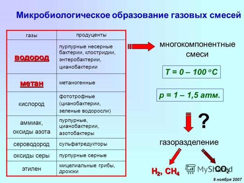 9 ноября 2007 газы продуценты водород пурпурные несерные бактерии, клостридии, энтеробактерии, цианобактерии метан метаногенные кислород фототрофные (цианобактерии, зеленые водоросли) аммиак, оксиды азота пурпурные, цианобактерии, азотобактеры серово