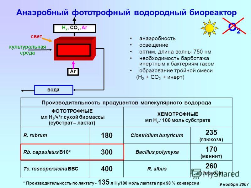 9 ноября 2007 анаэробность освещение оптим. длина волны 750 нм необходимость барботажа инертным к бактериям газом образование тройной смеси (Н 2 + СО 2 + инерт) Н 2, CO 2, Ar свет Ar культуральная среда вода Анаэробный фототрофный водородный биореакт