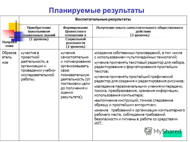 Направл ения Воспитательные результаты Приобретение iшкольником социальных знаний (1 уровень) Формирование Ценностного отношения к Социальной реальности (2 уровень) Получение опыта самостоятельного общественного действия (3 уровень) Образов атель ное