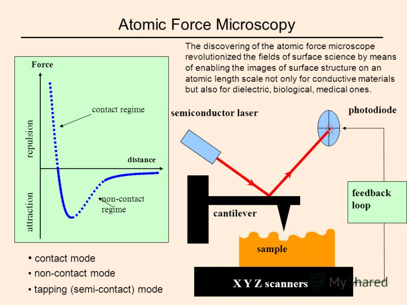 2 Atomic Force Microscopy Force repulsion distance contact regime non-contact regime attraction semiconductor laser X Y Z scanners photodiode sample feedback loop cantilever contact mode non-contact mode tapping (semi-contact) mode The discovering of