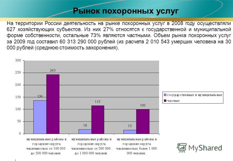 На территории России деятельность на рынке похоронных услуг в 2008 году осуществляли 627 хозяйствующих субъектов. Из них 27% относятся к государственной и муниципальной форме собственности, остальные 73% являются частными. Объем рынка похоронных услу
