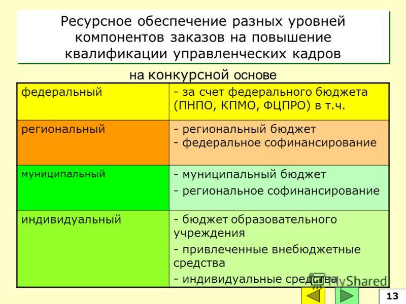 Ресурсное обеспечение разных уровней компонентов заказов на повышение квалификации управленческих кадров федеральный- за счет федерального бюджета (ПНПО, КПМО, ФЦПРО) в т.ч. региональный- региональный бюджет - федеральное софинансирование муниципальн