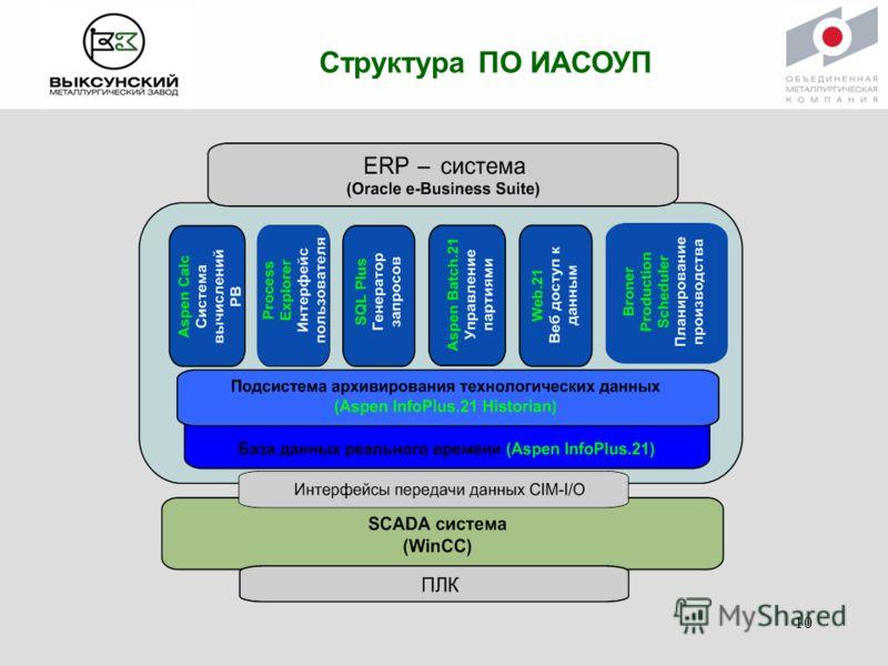 Структура ПО ИАСОУП 10