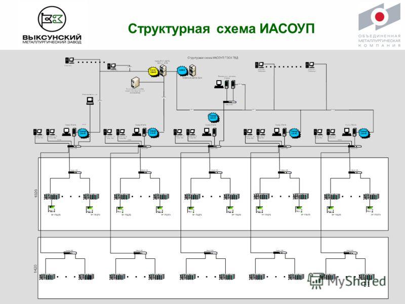 Структурная схема ИАСОУП 11