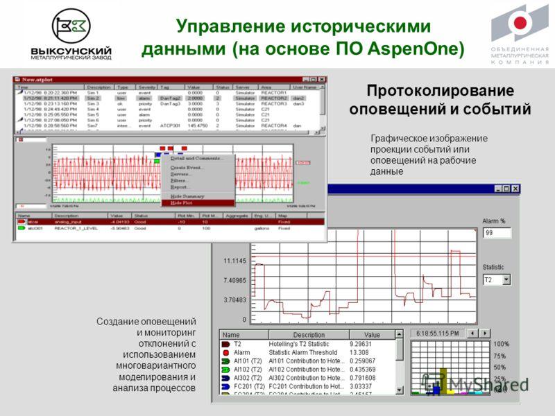 Управление историческими данными (на основе ПО AspenOne) Графическое изображение проекции событий или оповещений на рабочие данные Создание оповещений и мониторинг отклонений с использованием многовариантного моделирования и анализа процессов Протоко