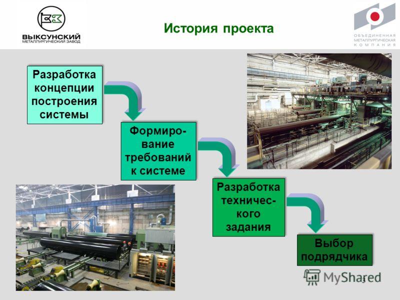 История проекта Разработка концепции построения системы Формиро- вание требований к системе Разработка техничес- кого задания Выбор подрядчика 3