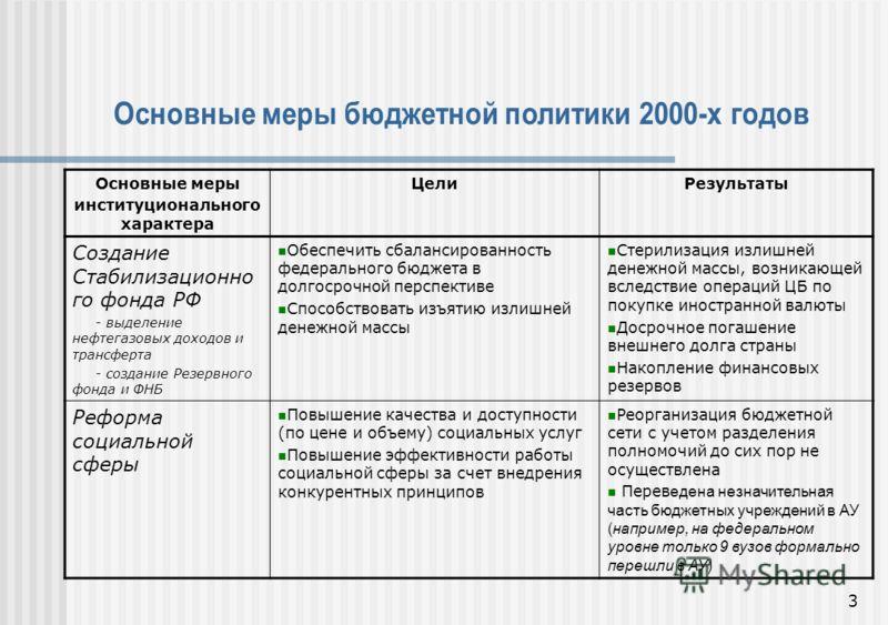 3 Основные меры институционального характера ЦелиРезультаты Создание Стабилизационно го фонда РФ - выделение нефтегазовых доходов и трансферта - создание Резервного фонда и ФНБ Обеспечить сбалансированность федерального бюджета в долгосрочной перспек