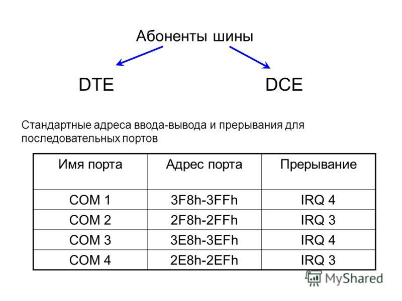 Абоненты шины DTEDCE Стандартные адреса ввода-вывода и прерывания для последовательных портов Имя портаАдрес портаПрерывание COM 13F8h-3FFhIRQ 4 COM 22F8h-2FFhIRQ 3 COM 33E8h-3EFhIRQ 4 COM 42E8h-2EFhIRQ 3