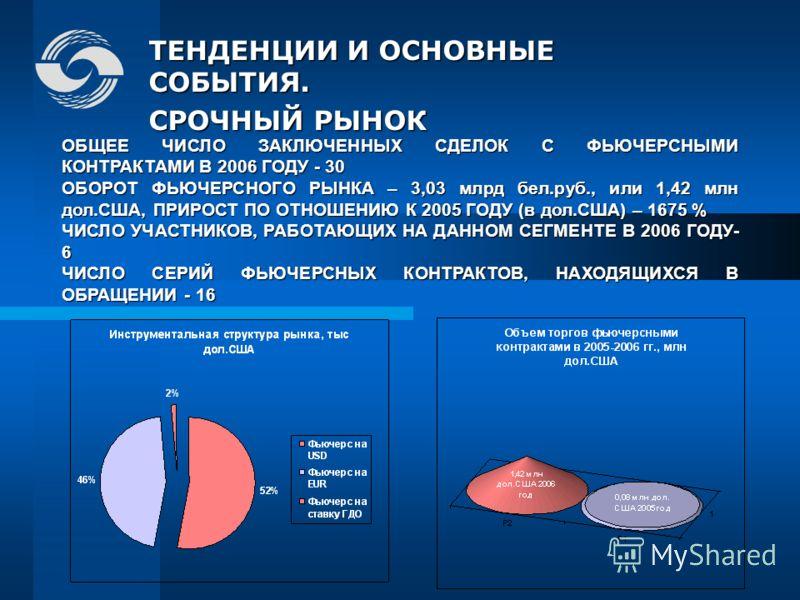 ТЕНДЕНЦИИ И ОСНОВНЫЕ СОБЫТИЯ. СРОЧНЫЙ РЫНОК ОБЩЕЕ ЧИСЛО ЗАКЛЮЧЕННЫХ СДЕЛОК С ФЬЮЧЕРСНЫМИ КОНТРАКТАМИ В 2006 ГОДУ - 30 ОБОРОТ ФЬЮЧЕРСНОГО РЫНКА – 3,03 млрд бел.руб., или 1,42 млн дол.США, ПРИРОСТ ПО ОТНОШЕНИЮ К 2005 ГОДУ (в дол.США) – 1675 % ЧИСЛО УЧА
