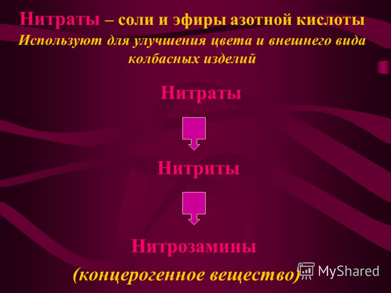 Нитраты – соли и эфиры азотной кислоты Используют для улучшения цвета и внешнего вида колбасных изделий Нитраты Нитриты Нитрозамины (концерогенное вещество)