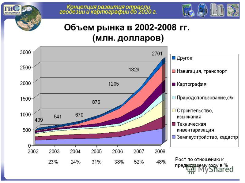 Концепция развития отрасли геодезии и картографии до 2020 г. Объем рынка в 2002-2008 гг. (млн. долларов)