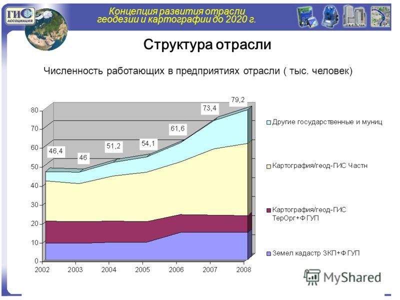 Концепция развития отрасли геодезии и картографии до 2020 г. Численность работающих в предприятиях отрасли ( тыс. человек) Структура отрасли