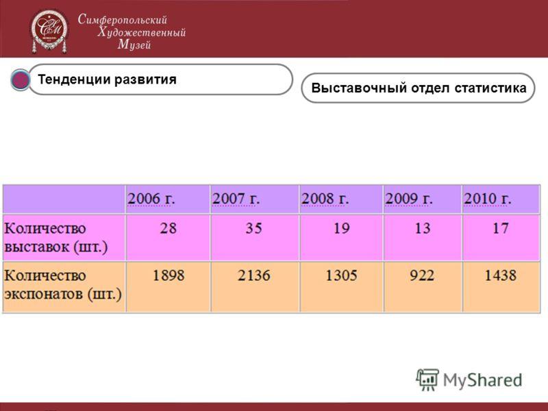 Тенденции развития Выставочный отдел статистика
