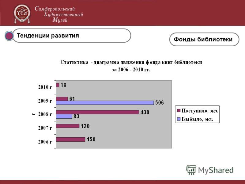 Тенденции развития Фонды библиотеки