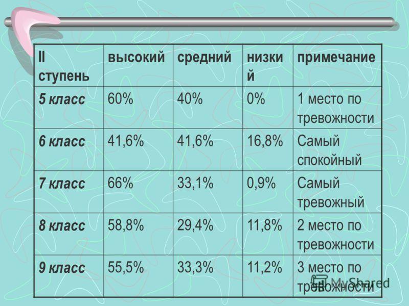 I ступеньвысокийсреднийнизкийпримечание 1 класс 0%14,3%85,7%Самый спокойный 2 класс 0%42.8%57,2%- 3 класс 0%40%60%- 4 класс 0%80%20%Самый тревожный