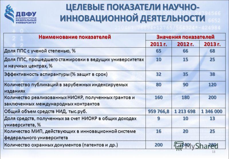 ЦЕЛЕВЫЕ ПОКАЗАТЕЛИ НАУЧНО- ИННОВАЦИОННОЙ ДЕЯТЕЛЬНОСТИ Наименование показателей Значения показателей 2011 г. 2012 г. 2013 г. Доля ППС с ученой степенью, % 656668 Доля ППС, прошедшего стажировки в ведущих университетах и научных центрах, % 101525 Эффек