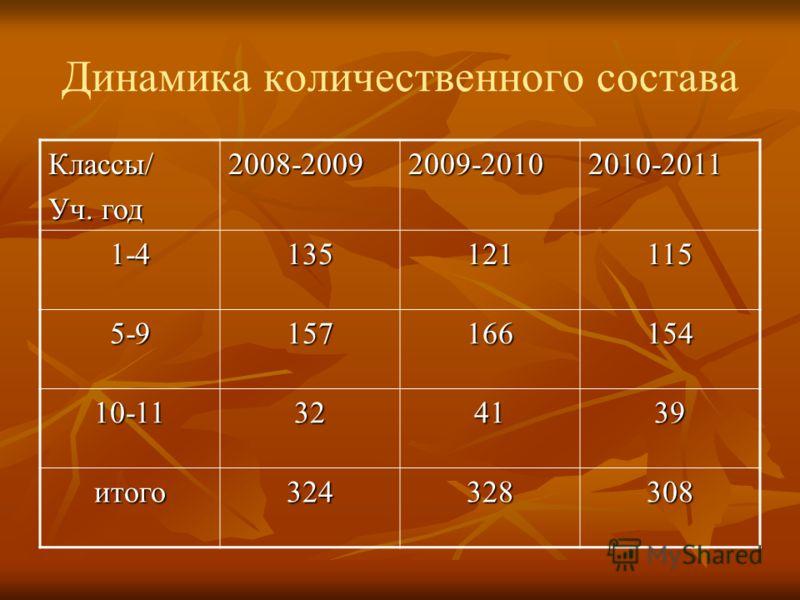 Динамика количественного состава Классы/ Уч. год 2008-20092009-20102010-2011 1-4135121115 5-9157166154 10-11324139 итого324328308